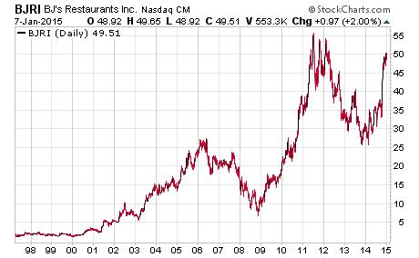 Make a million trading penny stocks, BJRI stock chart