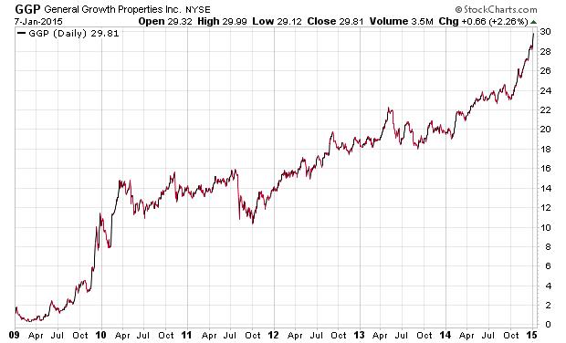 Make a million trading penny stocks, GGP stock chart