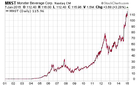 Make a million trading penny stocks, MNST stock chart