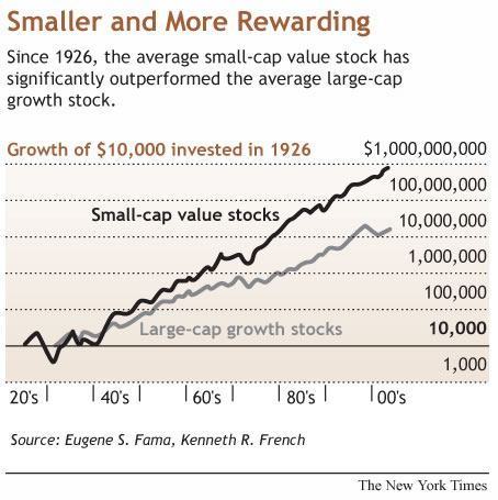 Why Investing In Penny Stocks is a great way to make money – chart of returns from different investments since 1926.
